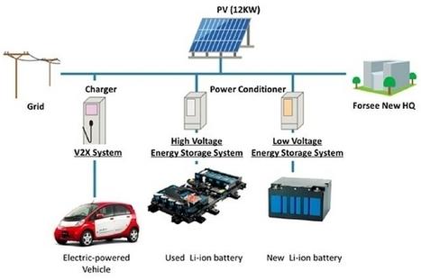 Forsee : donner une seconde vie aux batteries de véhicule électrique   Efficycle   Scoop.it