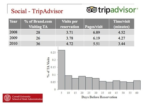 TripAdvisor reviews impact bookings for economy hotels more than their luxury counterparts - Skift | eTourism Trends and News | Scoop.it