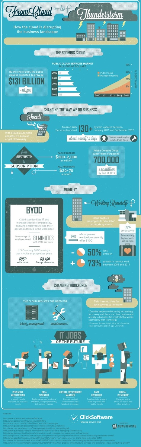 [Infografía] How the cloud is disrupting the business landscape (EN) | Media Convergence in the Digital Age | Scoop.it