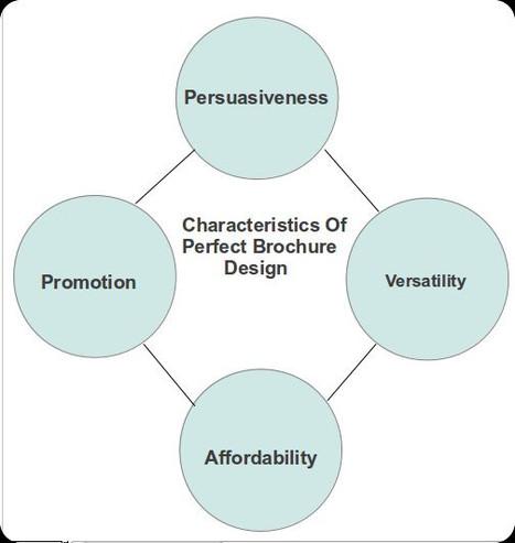 Importance of Creative Brochure Designs for Effective Branding | Graphics Designers – YourDesignPick.com | Scoop.it