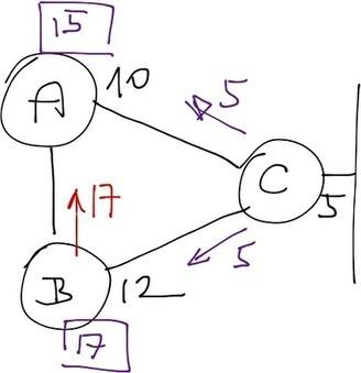 EIGRP Loop Prevention Logic | Cisco Learning | Scoop.it
