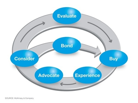 The funnel is dead. The new consumer decision journey | Customer Buying Journey | Scoop.it