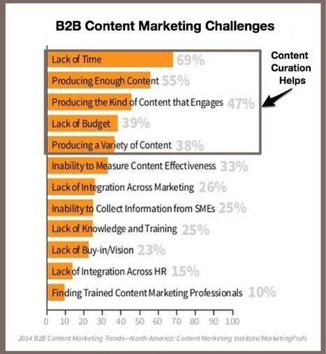 10 Reasons You Need Curation In Your Content Marketing Mix | Marketing de contenidos para bibliotecas universitarias | Scoop.it