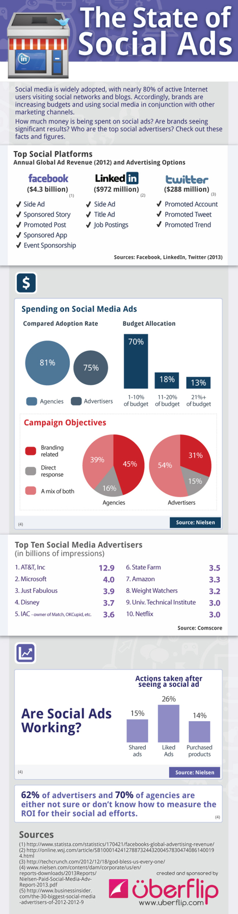 [infographie] Pubs sur les réseaux sociaux : difficile de mesurer le ROI | Cuistot des Médias Sociaux | Scoop.it