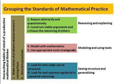 Web 2.0 Tools to Engage Students in the Common Core Math Standards | High CORE | Scoop.it