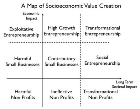 Transformational Entrepreneurship: Where Technology Meets Societal Impact | entrepreneurship, global women entrepreneurs, future of work | Scoop.it