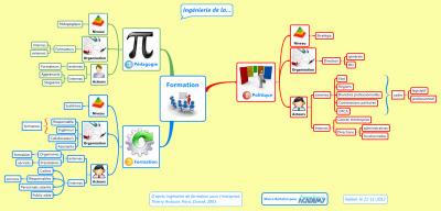 Ingénierie de la formation : les trois niveauxd'intervention | François MAGNAN  Formateur Consultant | Scoop.it