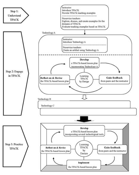 The Second Prototype of the Development of a Technological Pedagogical Content Knowledge Based Instructional Design Model: | Entornos virtuales, creación de contenidos de autor y su evaluación | Scoop.it