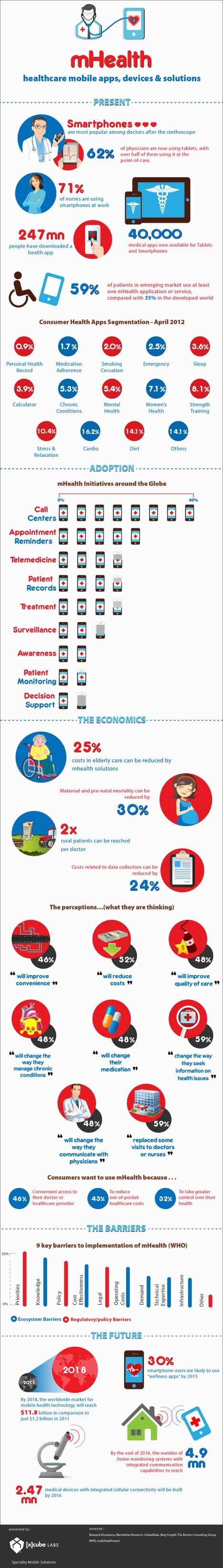 La contribución de los móviles a la salud – infografía | Psicología y salud | Scoop.it