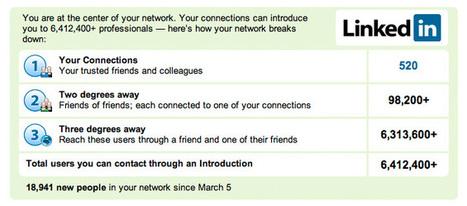 Dixastuces pour utiliser LinkedIn à des fins de démarchage commercial - Salesforce.com France | Linkedin marketing | Scoop.it