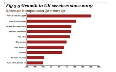 UK economy: it's rebalancing - but not as we know it - Telegraph | Macroeconomic News for A-level Students | Scoop.it