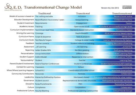 Transformational Change Model | Iowa Learning Online | Scoop.it