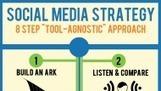 8 Step Social Media Strategy | SMM - Social Media Marketing | Scoop.it