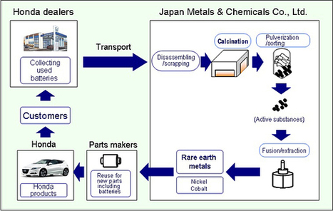 Honda to Reuse Rare Earth Metals Contained in Used Parts | The Future of Waste | Scoop.it