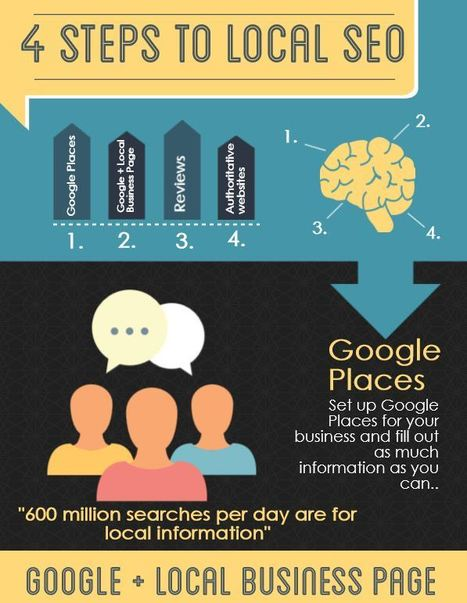 6 Easy Local SEO tips to help customers find you on Google   digital marketing strategy   Scoop.it