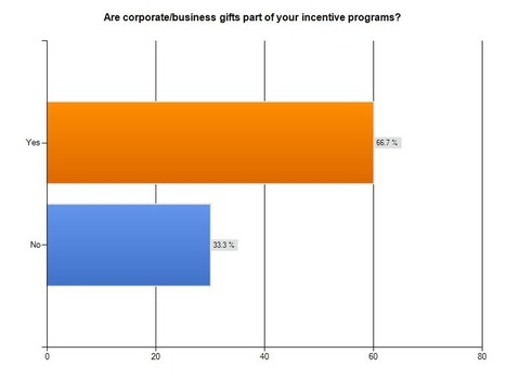 Resources - Research - 2010 Corporate Gift IQ: Fewer Business Gifts, Once Again - Incentive Magazine | Gift Trends | Scoop.it