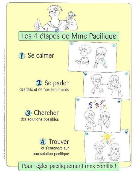 Troubles du comportement | Veille M1-M2 | Scoop.it