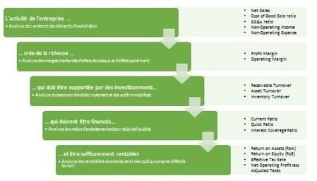 Comment obtenir un tableau de bord de gestion optimal? | Tableau de bord de gestion | Scoop.it