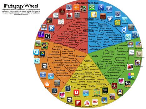 iPadagogy Wheel | Educational Technology | Scoop.it