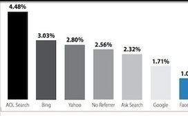 Email Beats Search, Social as Largest Driver of Conversions for Ecommerce ... - Search Engine Watch | Mobile Commerce Retail | Scoop.it