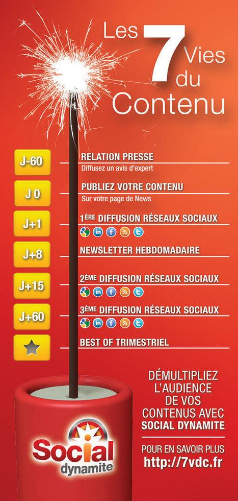 [infographie] Comment faire vivre votre contenu de blog | Social Media Curation par Mon Habitat Web | Scoop.it
