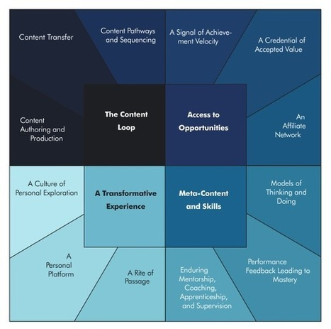 Unbundling Education, An Updated Framework   M. P. STATON   EdTech and E-learning   Scoop.it