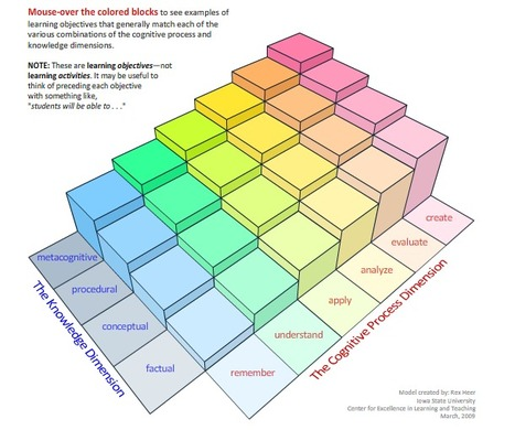 Revised Bloom's Taxonomy – Center for Excellence in Learning and Teaching | Leadership, Innovation, and Creativity | Scoop.it