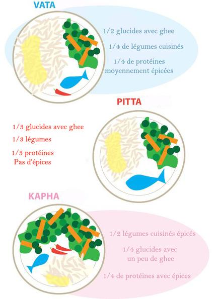 Ayurveda : constitution, alimentation... | Santé naturelle | Scoop.it
