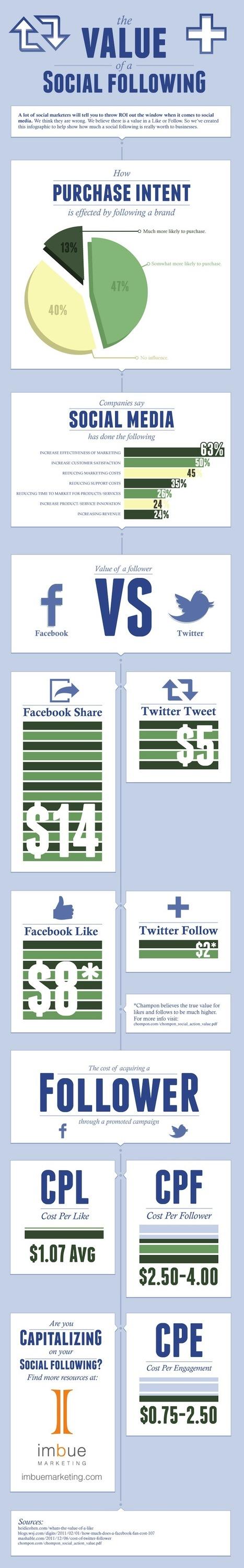 """[infographie] Quelle est la valeur de vos """"fans"""" sur les réseaux sociaux ?   politique   Scoop.it"""