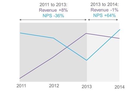 Net Promoter Score (NPS) in B2B – the Evidence | CIM Academy Mastering Metrics | Scoop.it