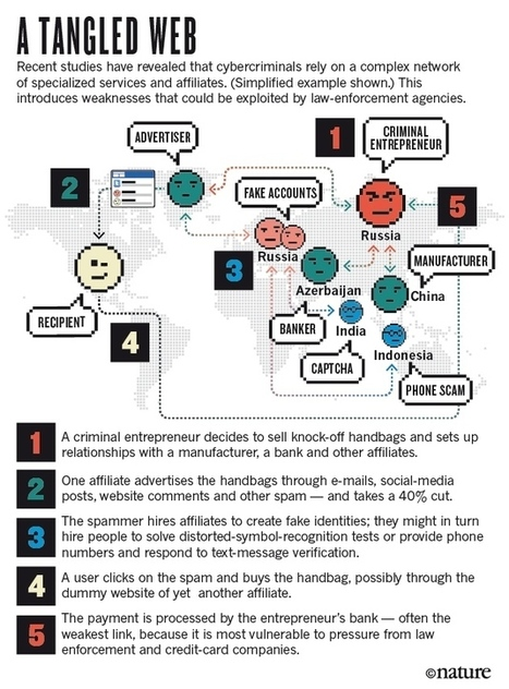 How to hack the hackers: The human side of cybercrime | Informática Forense | Scoop.it