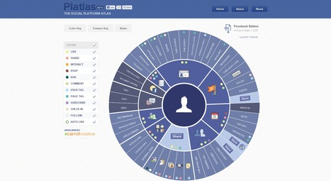 Platlas: The Social Platform Atlas - Facebook | Time to Learn | Scoop.it