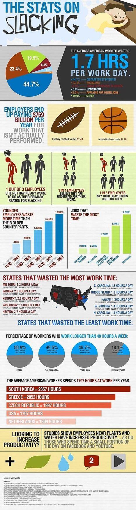 Americans waste 1.7 hours per day at work, Kristin Piombino Ragan | Employer Branding News | Scoop.it