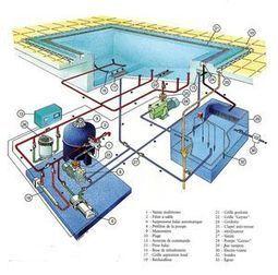 traitement automatique eau piscine automatismes   les-meilleurs-exemples-de-projets-et-campagnes-etourisme   Scoop.it
