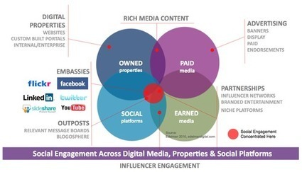 3 Ways To Leverage Earned Media For Marketing | Content Marketing & Content Strategy | Scoop.it