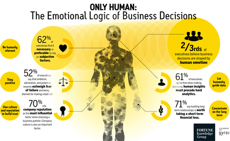 Emotion Beats Data in B2B Decision Making: Study - Chief Marketer   Tech News   Scoop.it