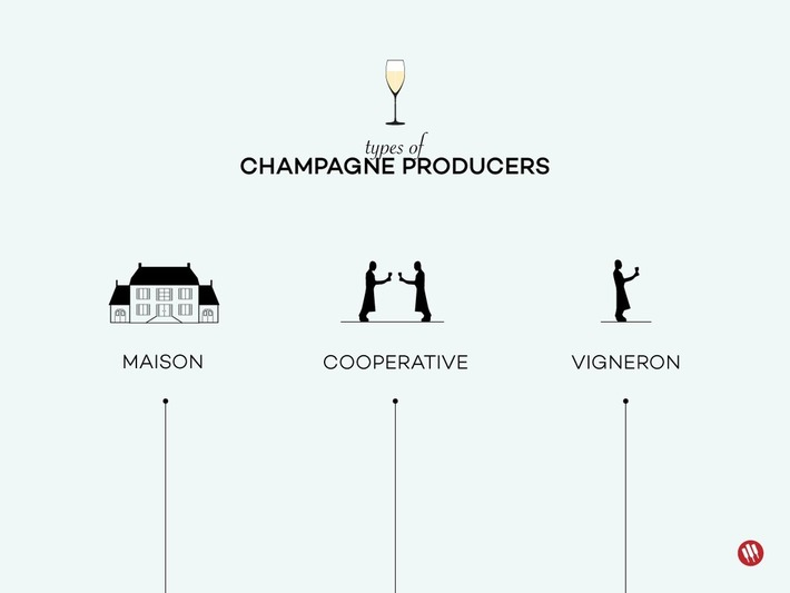 Getting into Grower Champagne | Wine Folly | Le meilleur des blogs sur le vin - Un community manager visite le monde du vin. www.jacques-tang.fr | Scoop.it