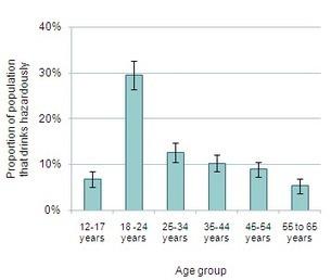 Problem drinking - MYD Youth Statistics | LBC Health | Scoop.it
