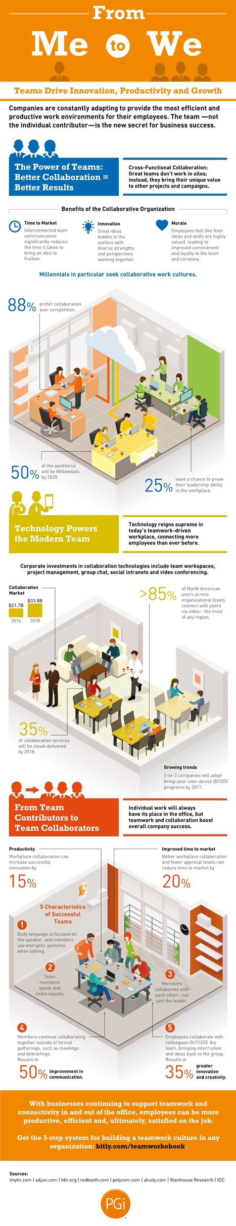 Why Collaboration Wins Over Competition (Infographic) | EDUcation4.0 | eSkills | eLeaderShip | Aprendiendo a Distancia | Scoop.it