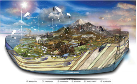Diagram of the water cycle, showing natural and human processes | Geographical thinking | Scoop.it