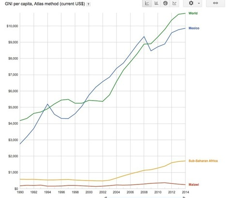 Is the term 'developing world' outdated? | Development economics | Scoop.it