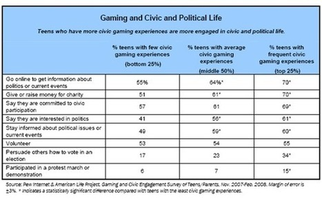 Teens, Video Games and Civics | Year11 ICT | Scoop.it