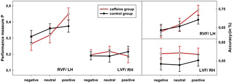 Caffeine Improves Left Hemisphere Processing of Positive Words | Polymath Online | Scoop.it