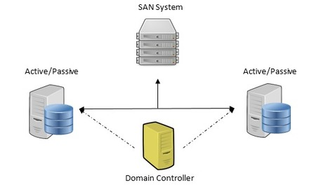 SQL Server High Availability Solutions | Database Engine | Scoop.it