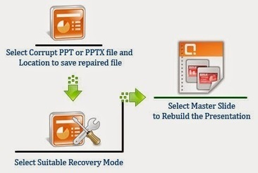 Need to recover Power Point Presentations? Here's the solution! ~ MS Office Recovery | MS Office Recovery | Scoop.it