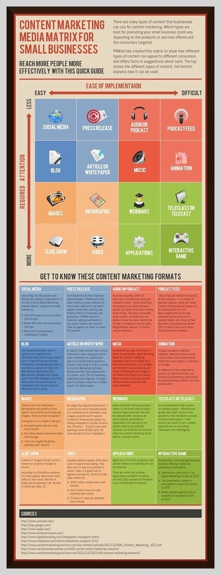 Q: Is Content Marketing The New Advertising? A: Yes [Infographic] | SEO or not SEO | Scoop.it