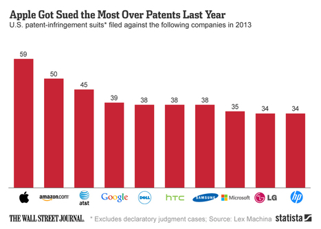 Apple Got Sued the Most Over Patents Last Year - SiteProNews   Digital-News on Scoop.it today   Scoop.it