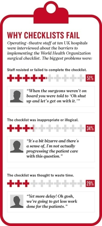 Hospital checklists are meant to save lives — so why do they often fail? | School Leadership, Leadership, in General, Tools and Resources, Advice and humor | Scoop.it