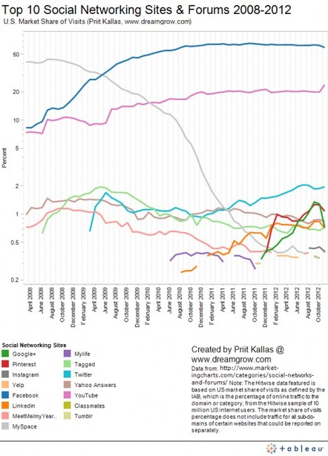 Top 10 Social Networking Sites by Market Share of Visits [November 2012] | SEO Tips, Advice, Help | Scoop.it