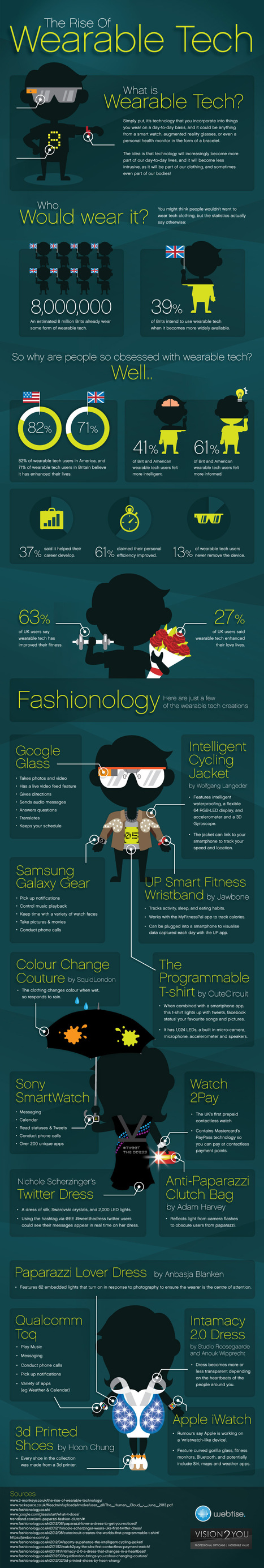 Visualistan: The Growth Of Wearable Technology [Infographic] | trends of the future | Scoop.it